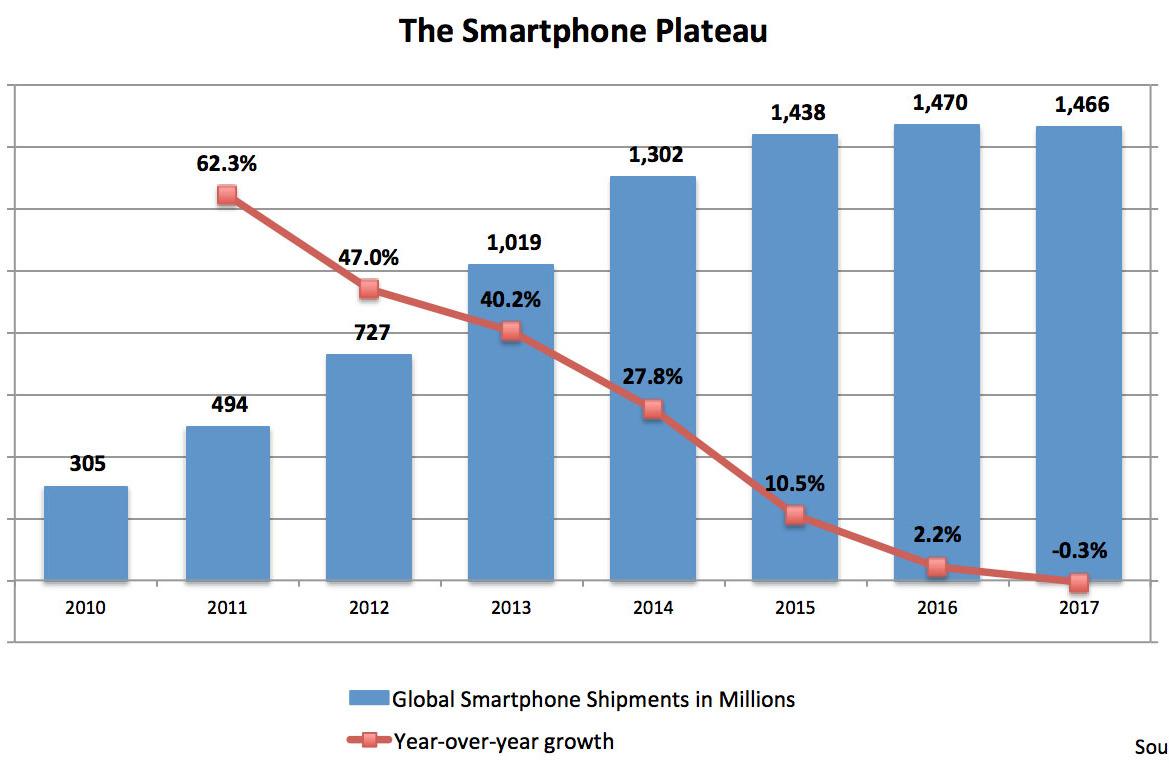 SMARTPHONE PLATEAU Il declino degli smatphone